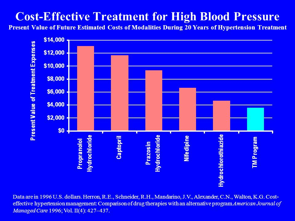 Cost-Effective Treatment for High Blood Pressure Present Value of Future Estimated Costs of Modalities During 20 Years of Hypertension Treatment Data are in 1996 U.S.