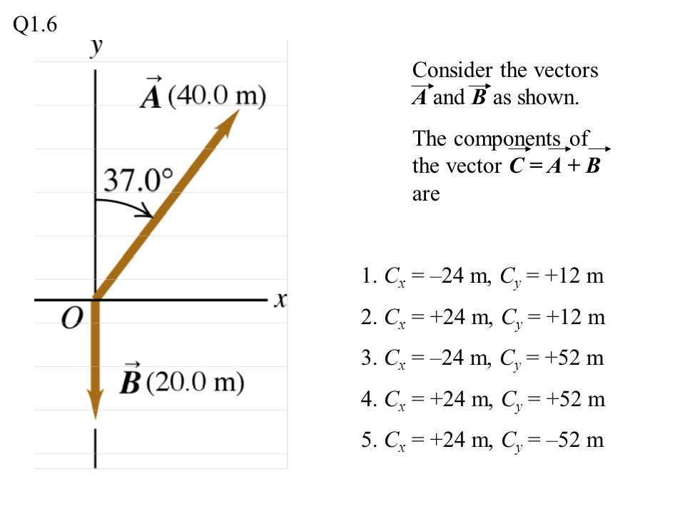 Consider the vectors A and B as shown.The components of the vector C = A + B are 1.
