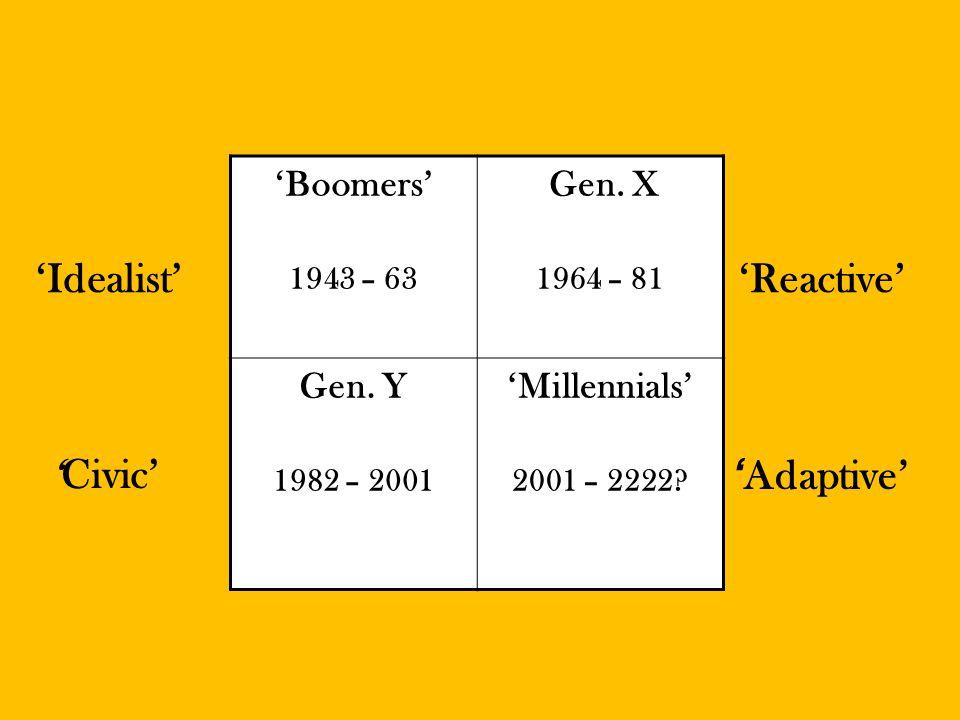 'Boomers' 1943 – 63 Gen. X 1964 – 81 Gen. Y 1982 – 2001 'Millennials' 2001 – 2222.
