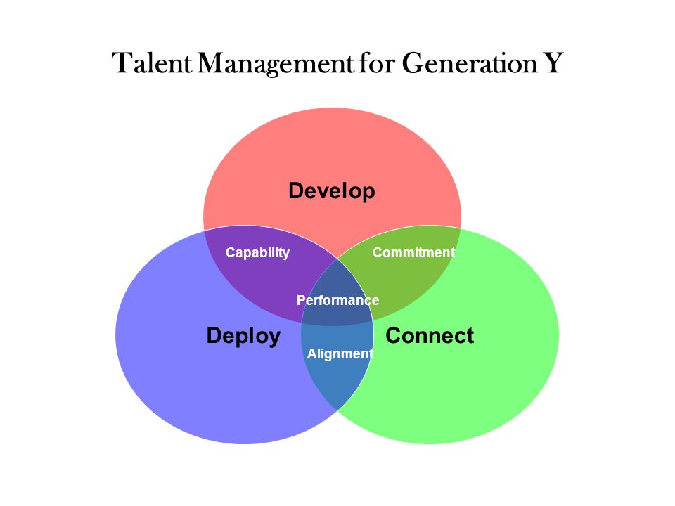 Talent Management for Generation Y Develop ConnectDeploy Capability Performance Commitment Alignment