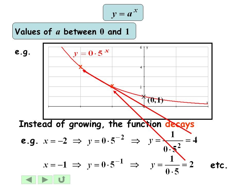 Instead of growing, the function decays e.g. etc. Values of a between 0 and 1 x x
