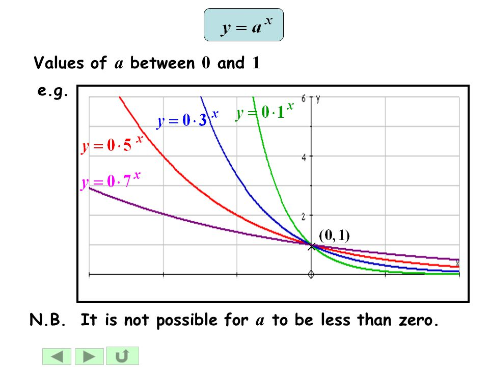 Values of a between 0 and 1 e.g. N.B. It is not possible for a to be less than zero.