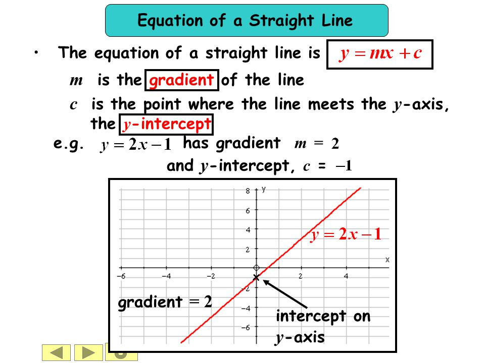 Equation of a Straight Line c is the point where the line meets the y -axis, the y -intercept and y -intercept, c = e.g. has gradient m = The equation