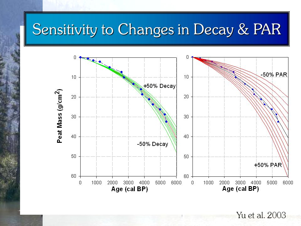 Sensitivity to Changes in Decay & PAR Yu et al. 2003