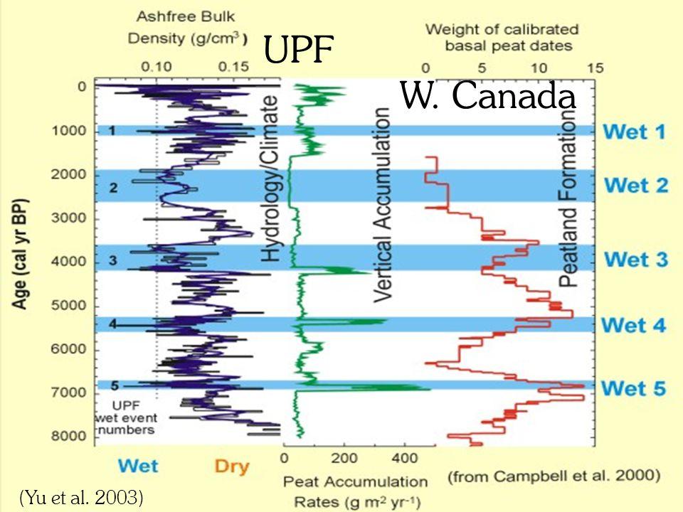 UPF W. Canada (Yu et al. 2003)
