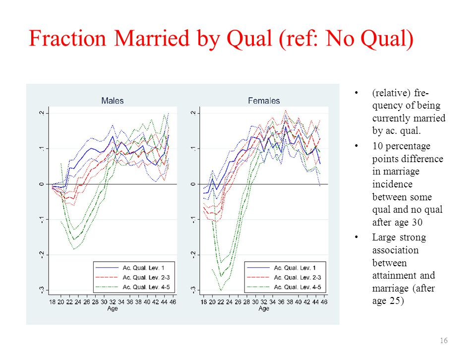 Fraction Married by Qual (ref: No Qual) (relative) fre- quency of being currently married by ac. qual. 10 percentage points difference in marriage inc