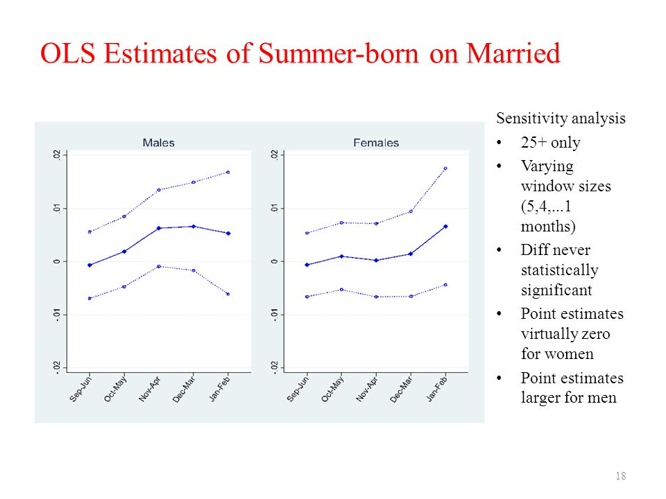 OLS Estimates of Summer-born on Married Sensitivity analysis 25+ only Varying window sizes (5,4,...1 months) Diff never statistically significant Point estimates virtually zero for women Point estimates larger for men 18
