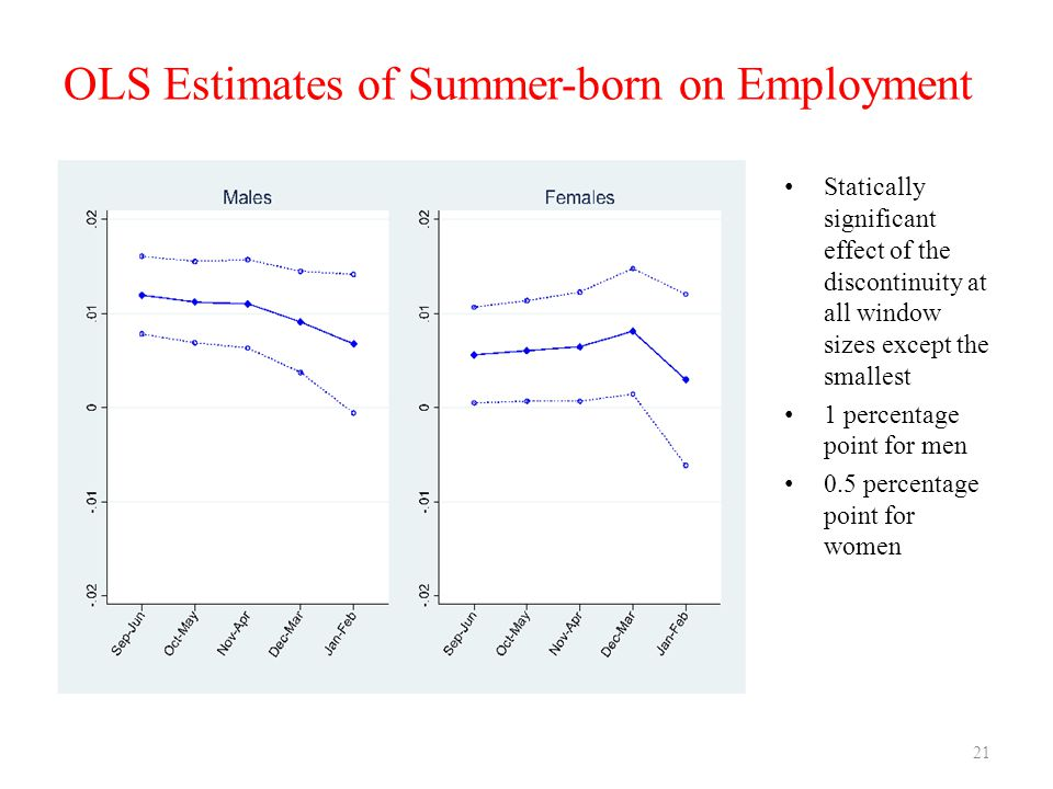 OLS Estimates of Summer-born on Employment Statically significant effect of the discontinuity at all window sizes except the smallest 1 percentage point for men 0.5 percentage point for women 21