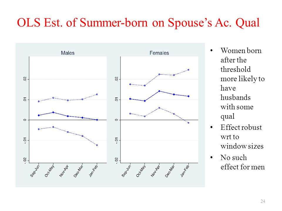 OLS Est. of Summer-born on Spouse's Ac. Qual Women born after the threshold more likely to have husbands with some qual Effect robust wrt to window si