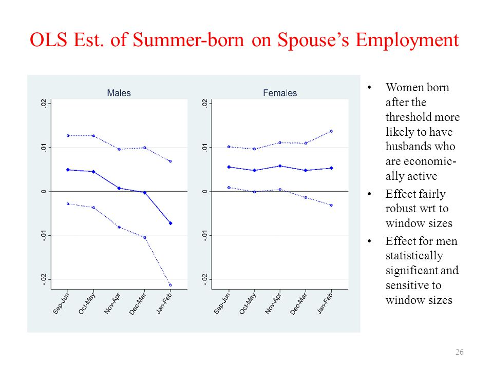 OLS Est. of Summer-born on Spouse's Employment Women born after the threshold more likely to have husbands who are economic- ally active Effect fairly