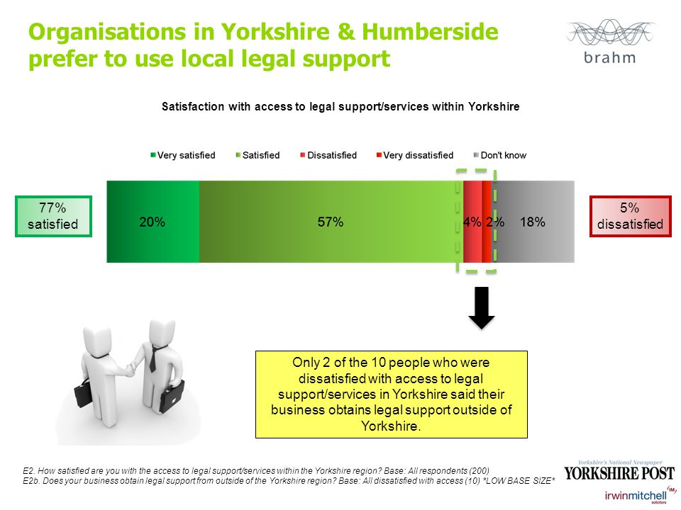 Organisations in Yorkshire & Humberside prefer to use local legal support Satisfaction with access to legal support/services within Yorkshire E2.