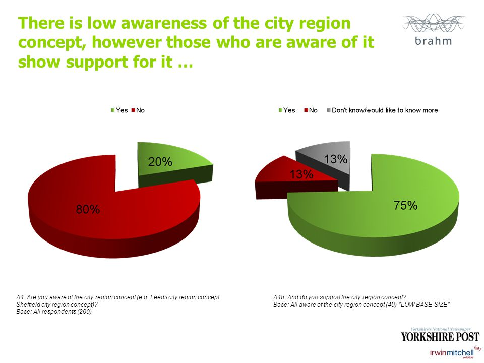 There is low awareness of the city region concept, however those who are aware of it show support for it … A4.