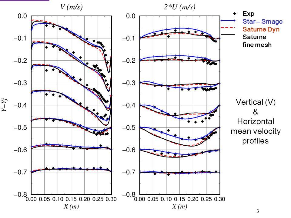 3 Exp Star – Smago Saturne Dyn Saturne fine mesh Vertical (V) & Horizontal mean velocity profiles