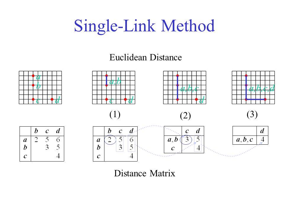 Single-Link Method b a Distance Matrix Euclidean Distance (1) (2) (3) a,b,c ccd a,b dd a,b,c,d
