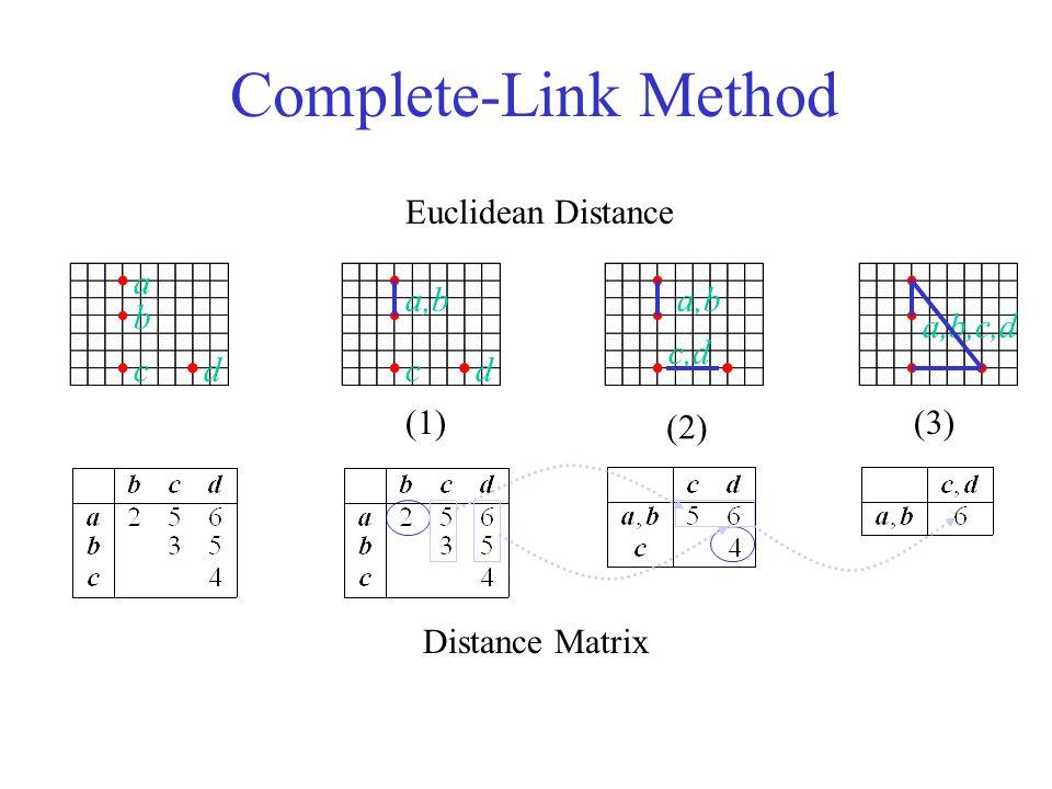 Complete-Link Method b a Distance Matrix Euclidean Distance (1) (2) (3) a,b ccd d c,d a,b,c,d