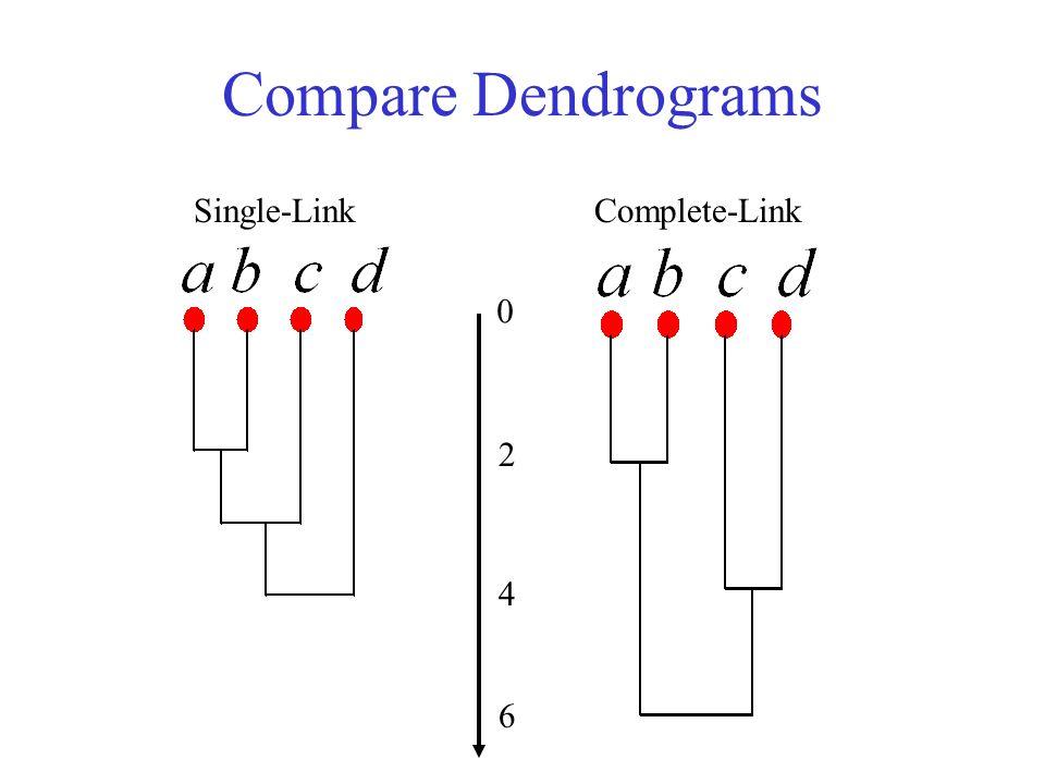 Compare Dendrograms 2 4 6 0 Single-LinkComplete-Link