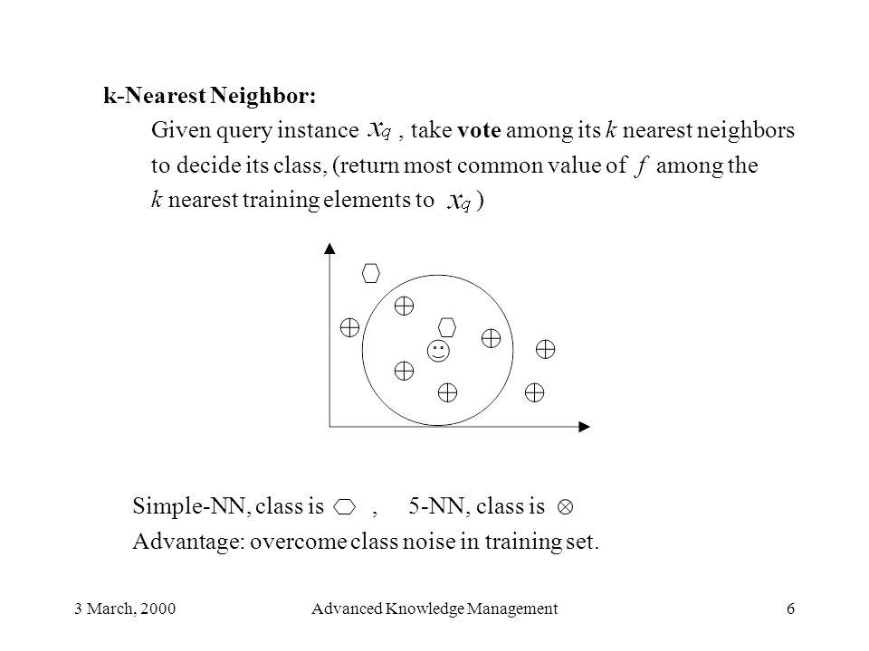 3 March, 2000Advanced Knowledge Management6 k-Nearest Neighbor: Given query instance, take vote among its k nearest neighbors to decide its class, (re