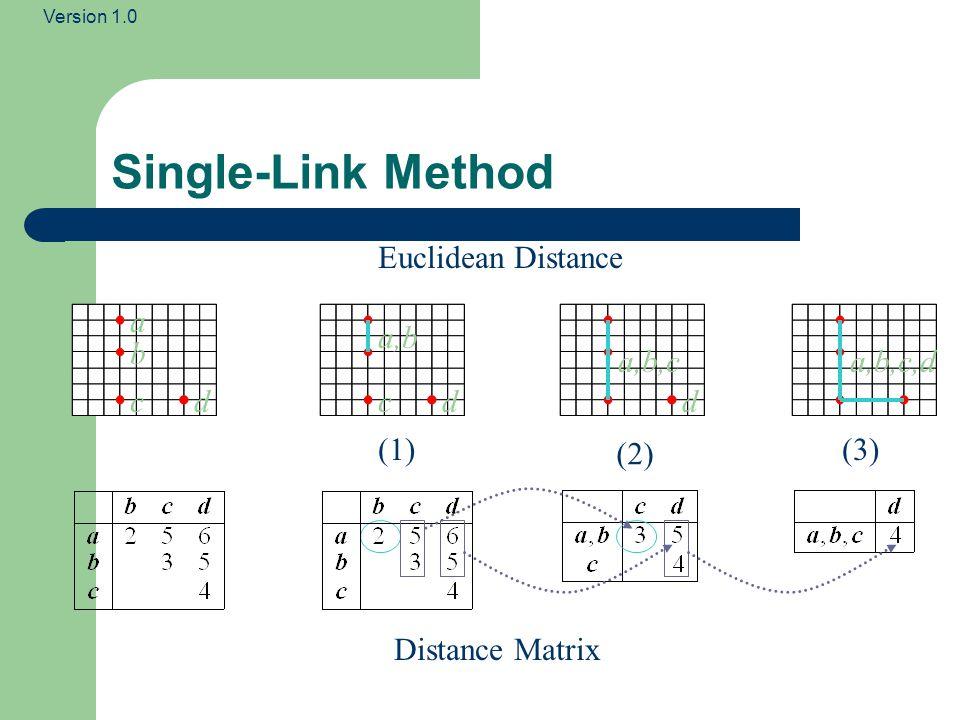 Version 1.0 Single-Link Method b a Distance Matrix Euclidean Distance (1) (2) (3) a,b,c ccd a,b dd a,b,c,d