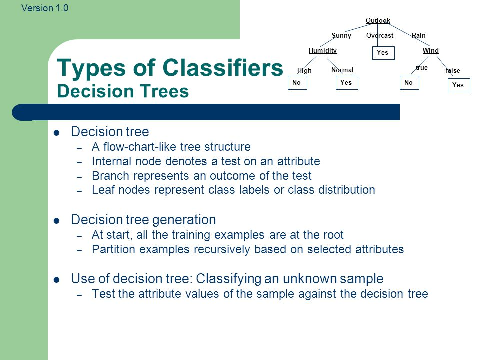 Version 1.0 Types of Classifiers Decision Trees Decision tree – A flow-chart-like tree structure – Internal node denotes a test on an attribute – Bran