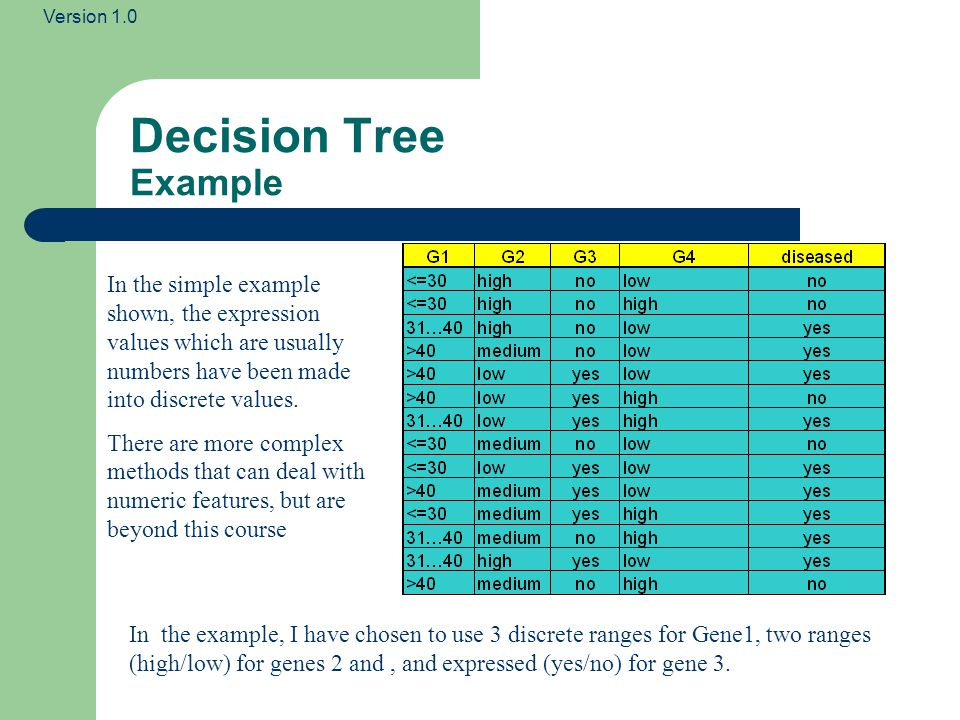 Version 1.0 Decision Tree Example In the simple example shown, the expression values which are usually numbers have been made into discrete values.