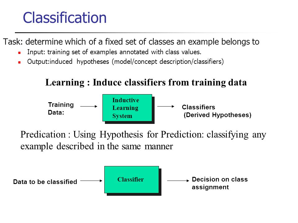Classification Training Data: Inductive Learning System Classifiers (Derived Hypotheses) Data to be classified Classifier Decision on class assignment