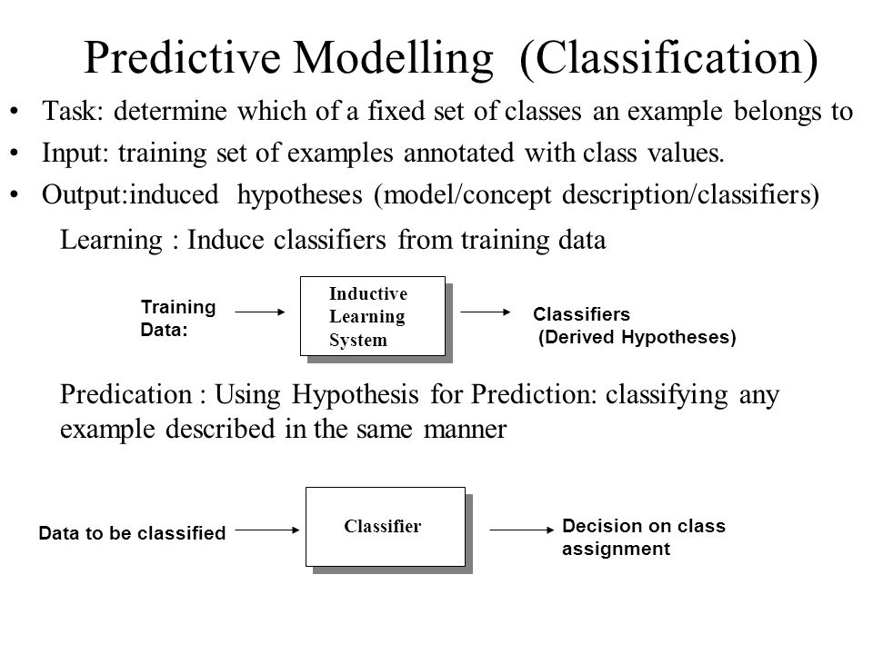 Predictive Modelling (Classification) Training Data: Inductive Learning System Classifiers (Derived Hypotheses) Data to be classified Classifier Decis