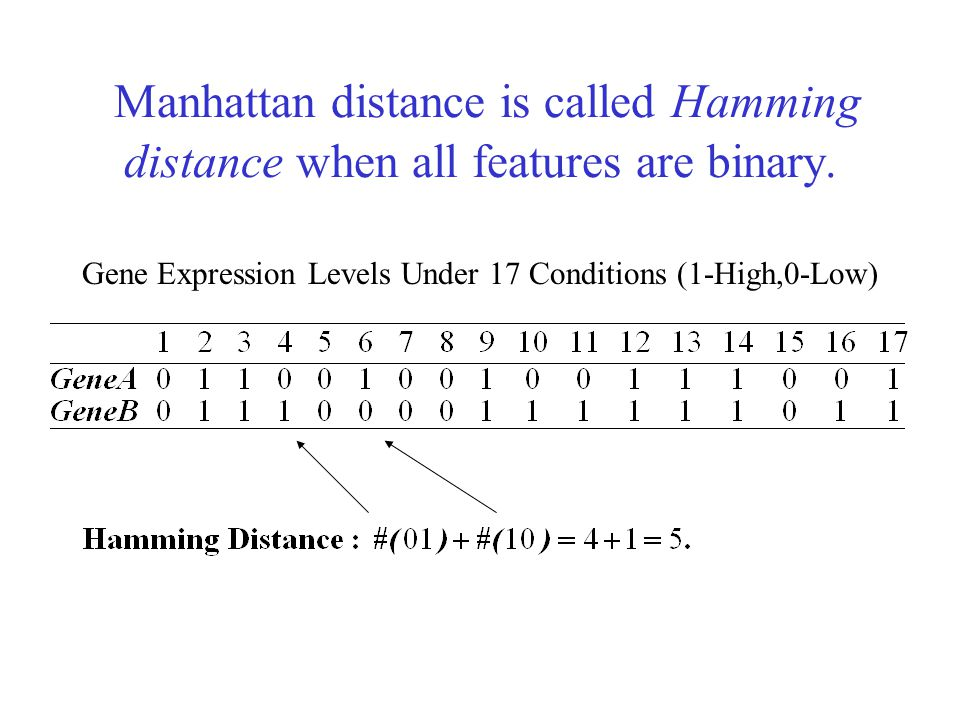 Manhattan distance is called Hamming distance when all features are binary. Gene Expression Levels Under 17 Conditions (1-High,0-Low)