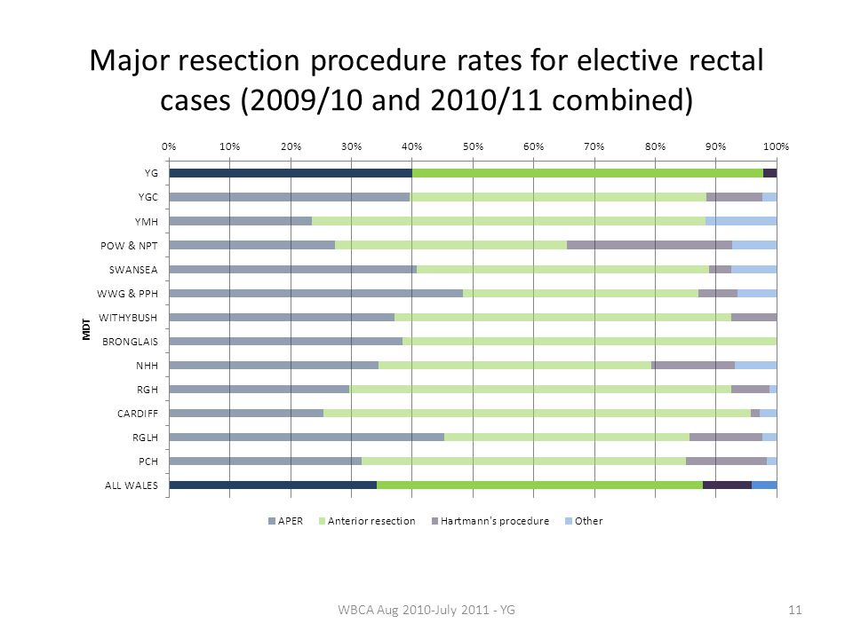 Major resection procedure rates for elective rectal cases (2009/10 and 2010/11 combined) 11WBCA Aug 2010-July 2011 - YG