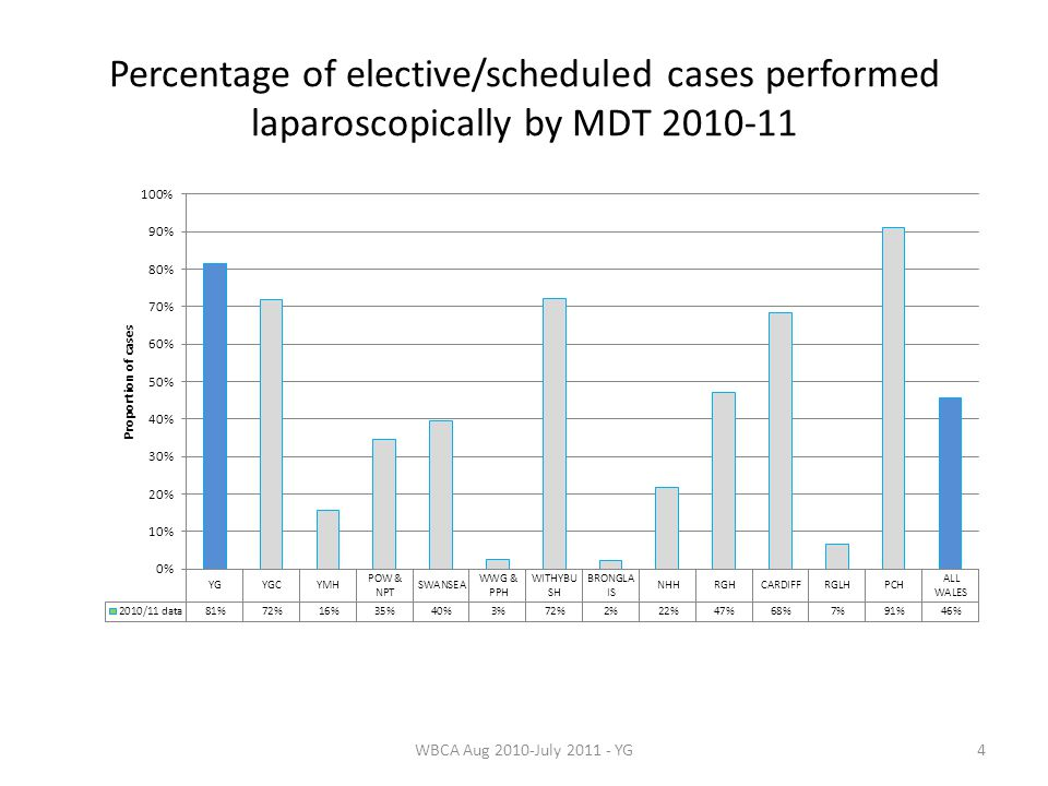 Percentage of elective/scheduled cases performed laparoscopically by MDT 2010-11 4WBCA Aug 2010-July 2011 - YG