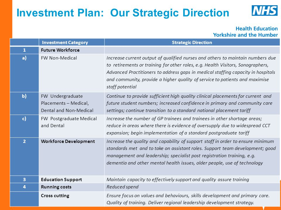 www.hee.nhs.uk yh.hee.nhs.uk Investment Plan: Our Strategic Direction Investment CategoryStrategic Direction 1Future Workforce a)FW Non-Medical Increase current output of qualified nurses and others to maintain numbers due to retirements or training for other roles, e.g.