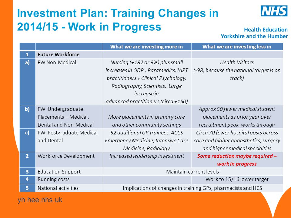www.hee.nhs.uk yh.hee.nhs.uk Investment Plan: Training Changes in 2014/15 - Work in Progress What we are investing more inWhat we are investing less in 1Future Workforce a)FW Non-Medical Nursing (+182 or 9%) plus small increases in ODP, Paramedics, IAPT practitioners + Clinical Psychology, Radiography, Scientists.