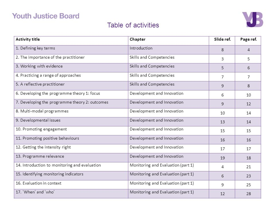 Activity titleChapterSlide ref.Page ref. 1. Defining key termsIntroduction
