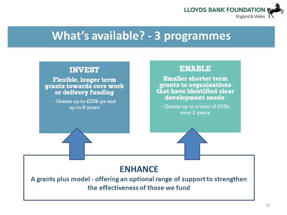 What's available? - 3 programmes 19 ENHANCE A grants plus model - offering an optional range of support to strengthen the effectiveness of those we fu