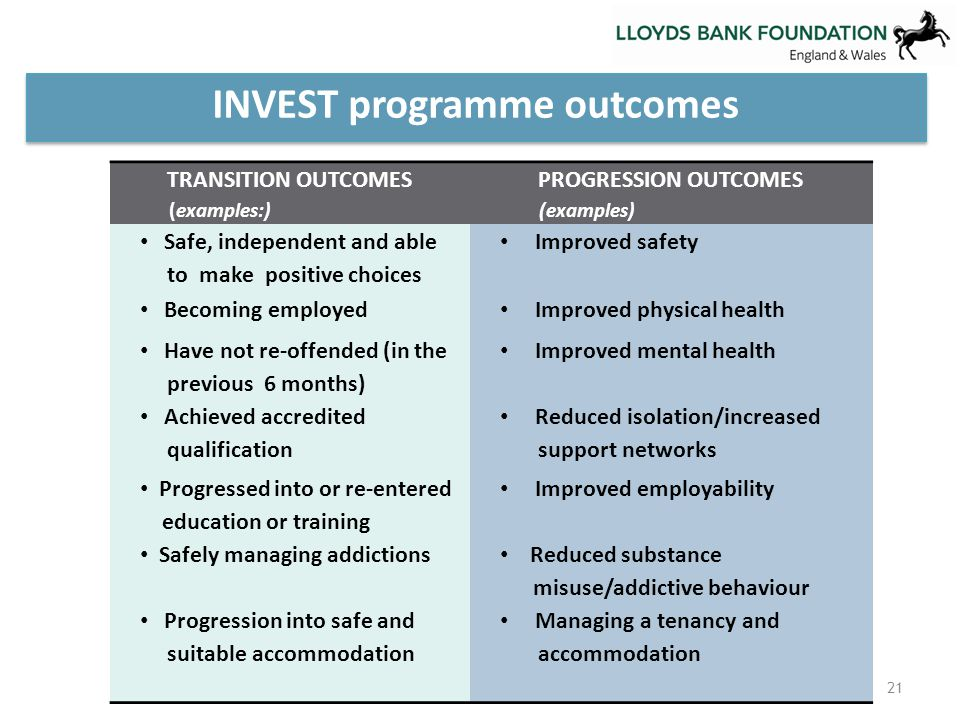INVEST programme outcomes 21 TRANSITION OUTCOMES (examples:) PROGRESSION OUTCOMES (examples) Safe, independent and able to make positive choices Improved safety Becoming employed Improved physical health Have not re-offended (in the previous 6 months) Improved mental health Achieved accredited qualification Reduced isolation/increased support networks Progressed into or re-entered education or training Improved employability Safely managing addictions Reduced substance misuse/addictive behaviour Progression into safe and suitable accommodation Managing a tenancy and accommodation