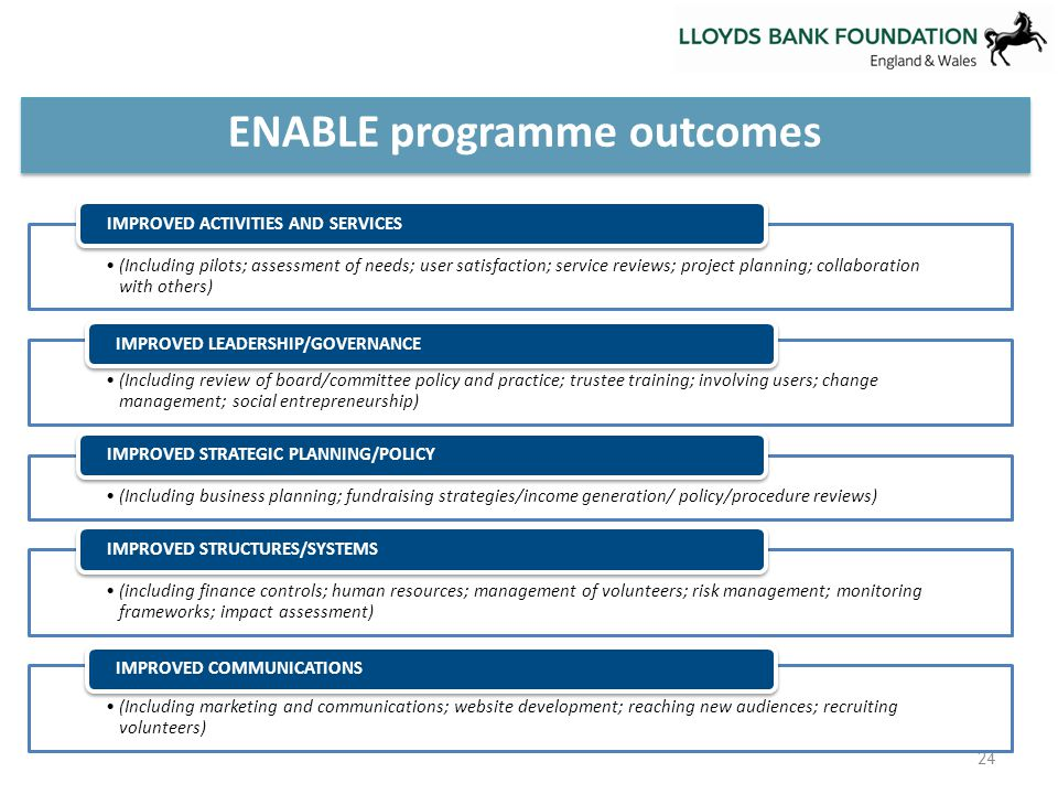 24 ENABLE programme outcomes (Including pilots; assessment of needs; user satisfaction; service reviews; project planning; collaboration with others) IMPROVED ACTIVITIES AND SERVICES (Including review of board/committee policy and practice; trustee training; involving users; change management; social entrepreneurship) IMPROVED LEADERSHIP/GOVERNANCE (Including business planning; fundraising strategies/income generation/ policy/procedure reviews) IMPROVED STRATEGIC PLANNING/POLICY (including finance controls; human resources; management of volunteers; risk management; monitoring frameworks; impact assessment) IMPROVED STRUCTURES/SYSTEMS (Including marketing and communications; website development; reaching new audiences; recruiting volunteers) IMPROVED COMMUNICATIONS