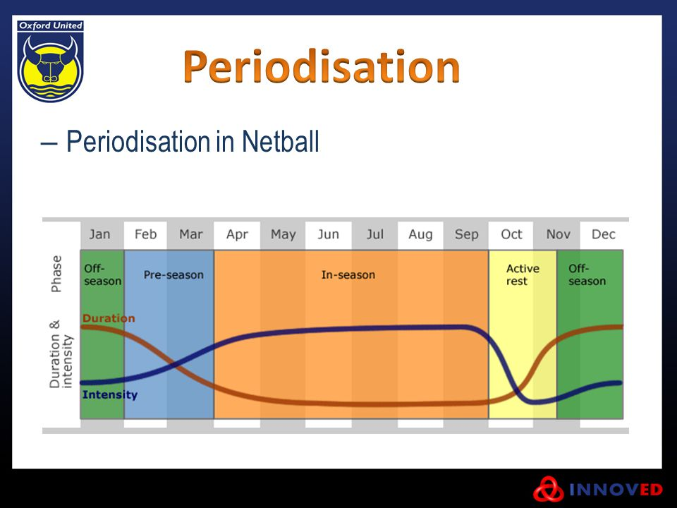– Periodisation in Netball