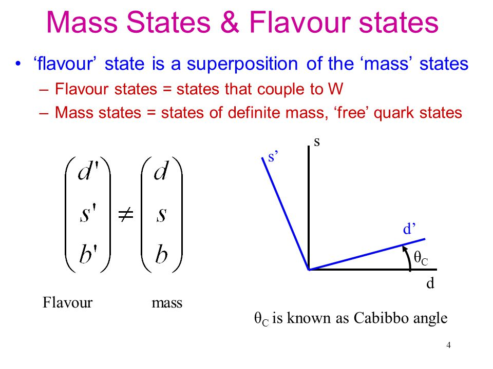5 Quark mixing: udsc quarks ud' W gWgW us W g us u d W g ud =+ Flavour states as mixture of mass states: udW preferred to usW