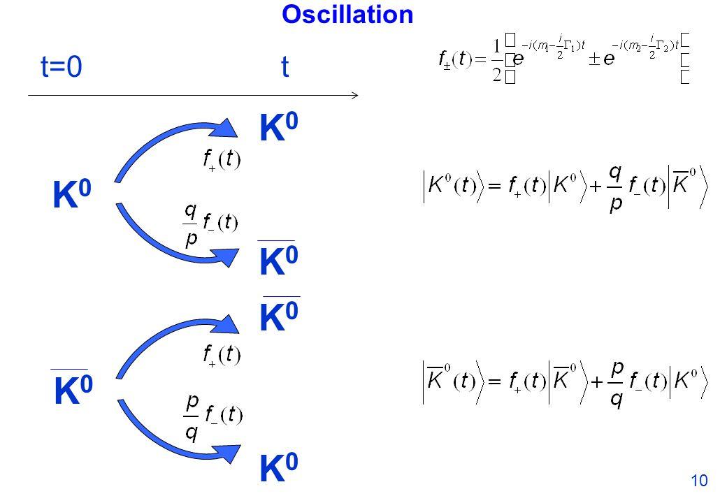 Oscillation 10 t=0t K0K0 K0K0 K0K0 K0K0 K0K0 K0K0