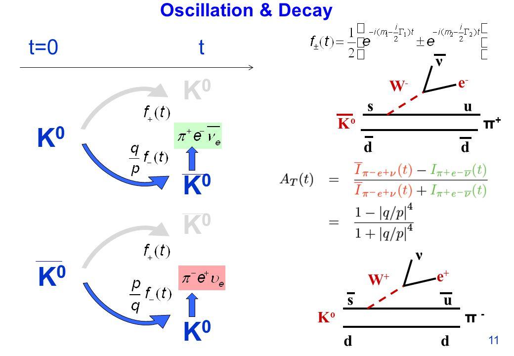 Oscillation & Decay 11 t=0t K0K0 K0K0 K0K0 K0K0 K0K0 K0K0 s d KoKo u d e+e+ ν W+W+ π -π - dd s KoKo u e-e- ν W-W- π+π+