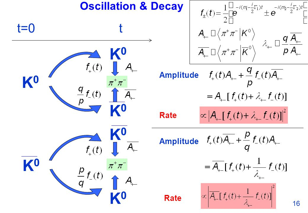Oscillation & Decay 16 t=0t K0K0 K0K0 K0K0 K0K0 K0K0 K0K0 Amplitude Rate