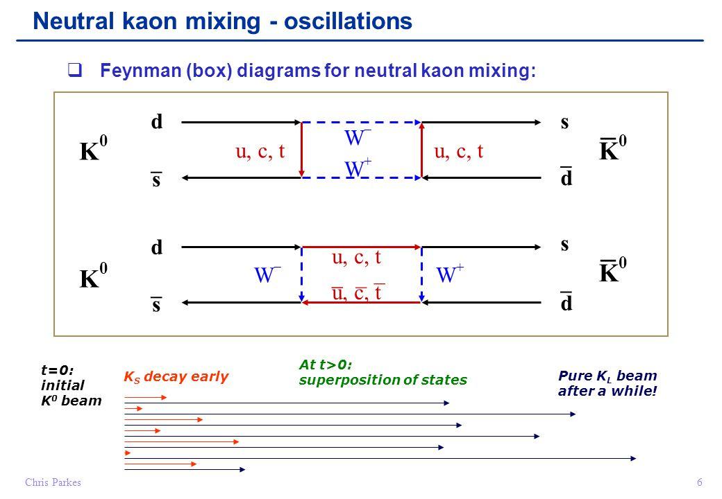 Chris Parkes6 d s u, c, t WW WW _ s d _ d s WW WW _ s d _ _ _ _ K0K0 K0K0  Neutral kaon mixing - oscillations K0K0 K0K0   Feynman (box) dia