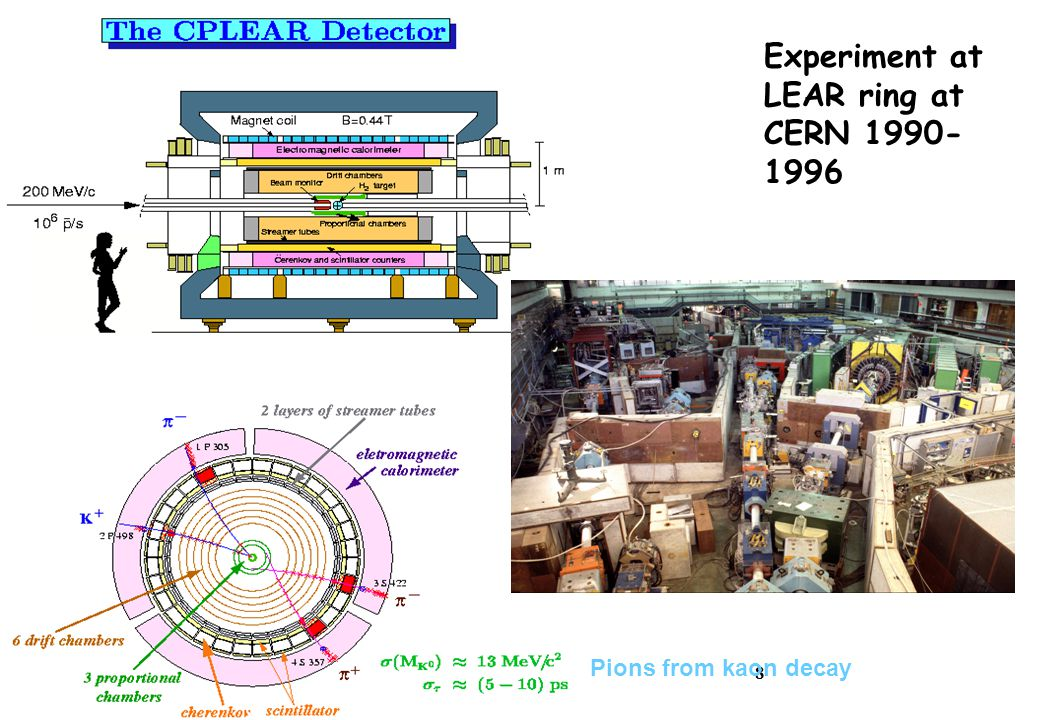 8 Experiment at LEAR ring at CERN 1990- 1996 Pions from kaon decay