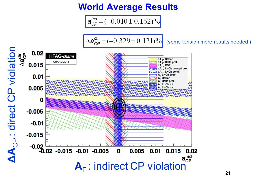 World Average Results World Average Results 21 ΔA CP : direct CP violation A Γ : indirect CP violation (some tension more results needed )
