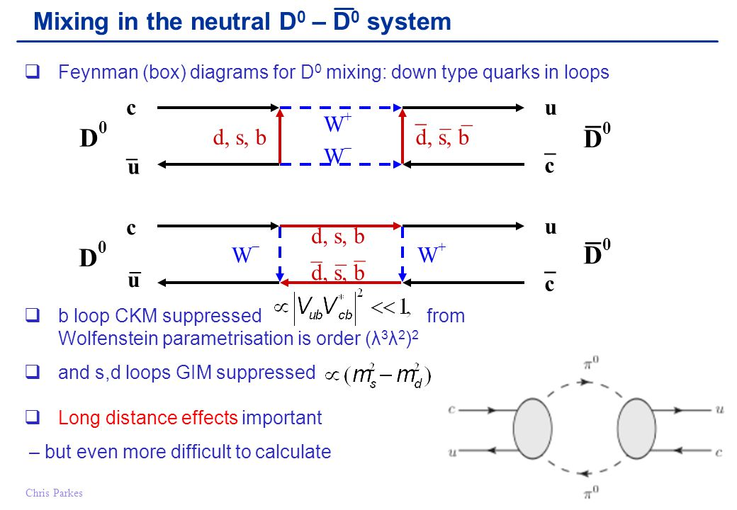 Chris Parkes7 reminder x<<1 Only small fraction of an oscillation before decay suppressed DCSmixinginterference