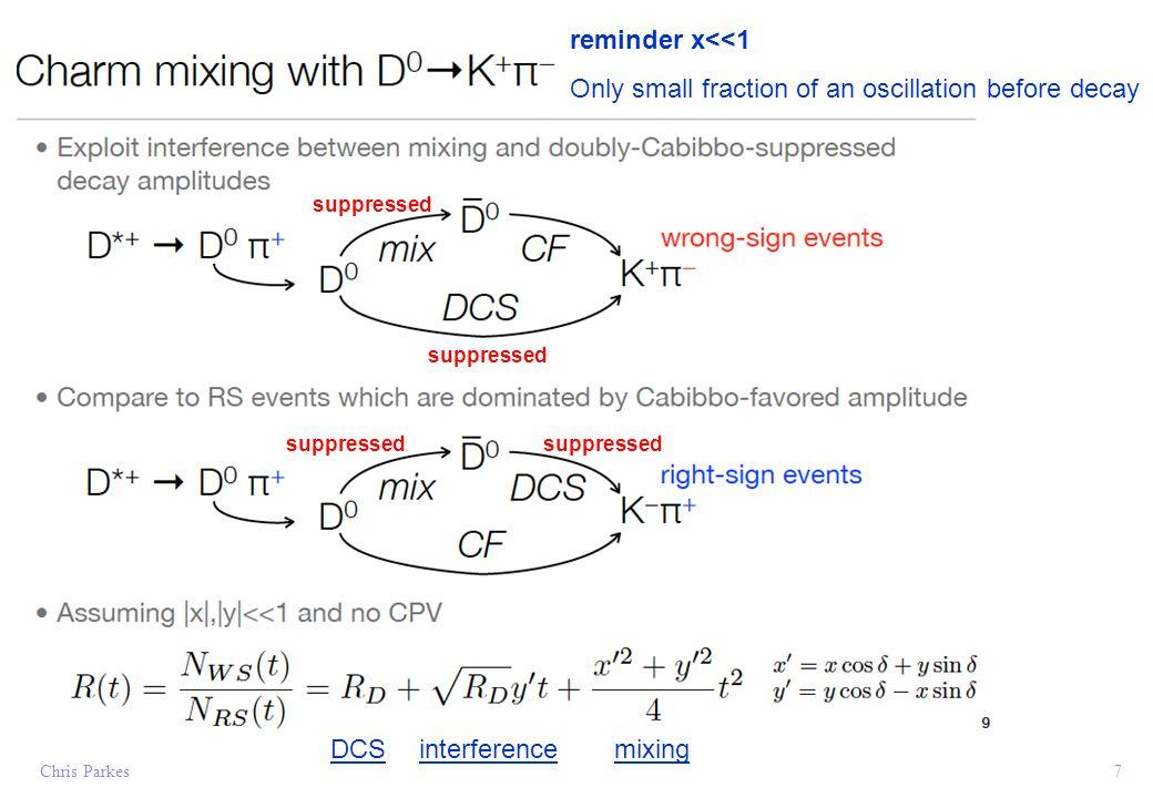 ΔA CP : Direct CP violation in two-body charm Search for CP asymmetry Use decays where slow pion charge determines the D flavour at production 18 What we measure What we want What we don't want (1) What we don't want (2) Note time-integrated not time dependent