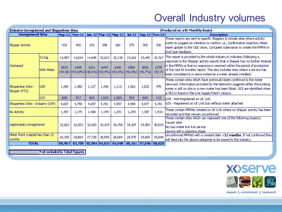 Overall Industry volumes