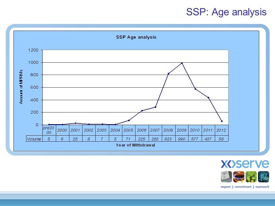 SSP: Age analysis