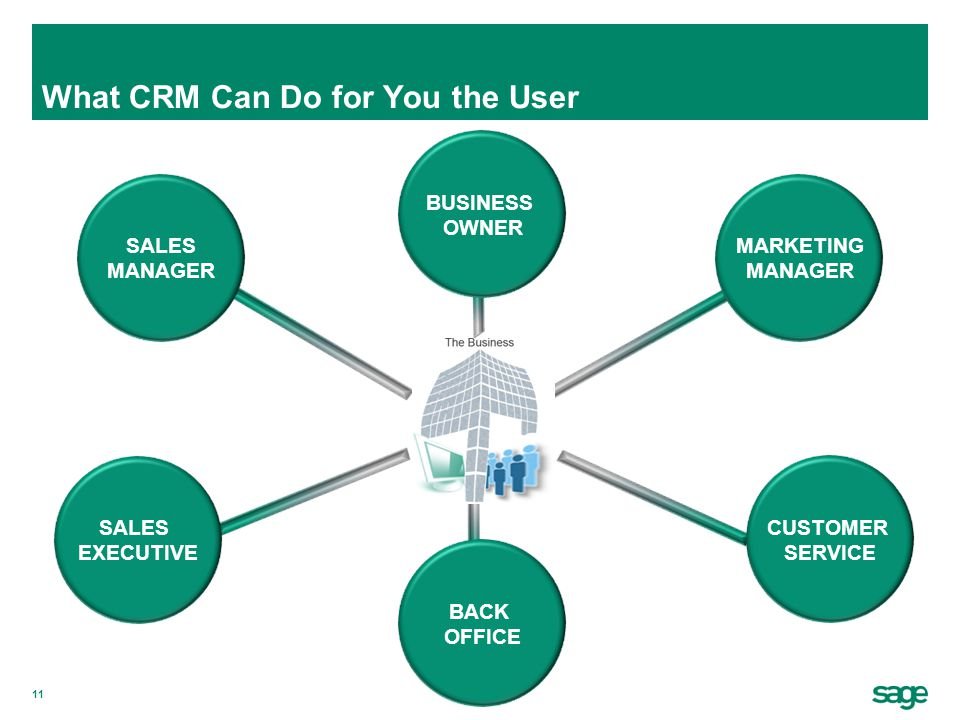 11 CUSTOMER SERVICE SALES EXECUTIVE SALES MANAGER MARKETING MANAGER BUSINESS OWNER What CRM Can Do for You the User BACK OFFICE