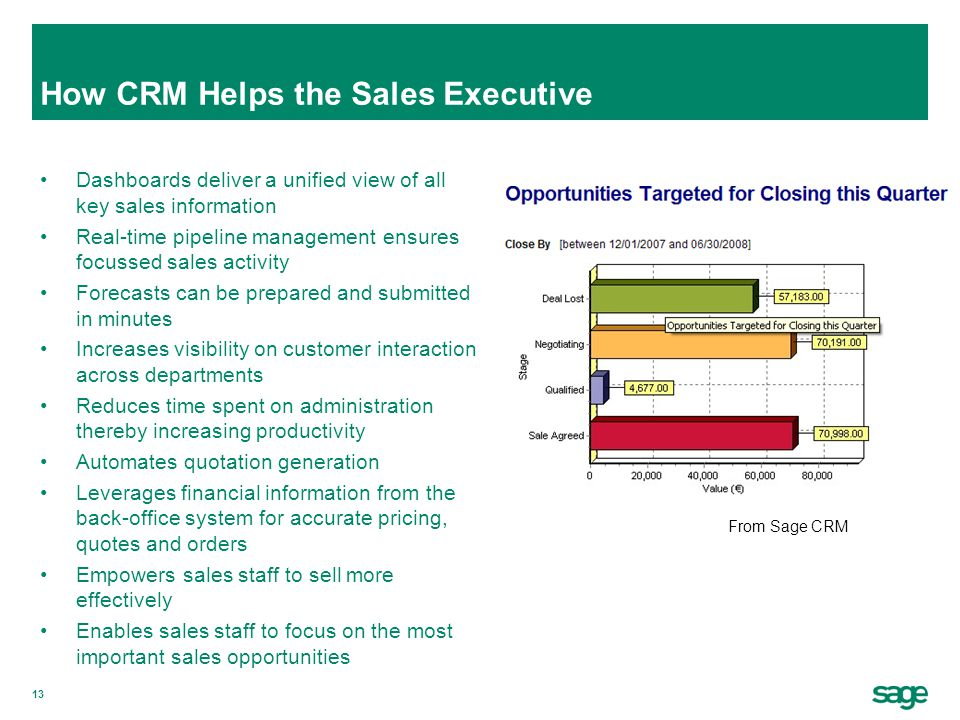 13 How CRM Helps the Sales Executive Dashboards deliver a unified view of all key sales information Real-time pipeline management ensures focussed sal