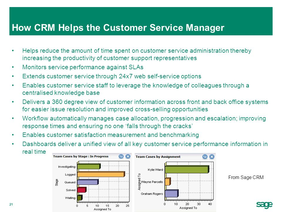 21 How CRM Helps the Customer Service Manager Helps reduce the amount of time spent on customer service administration thereby increasing the producti